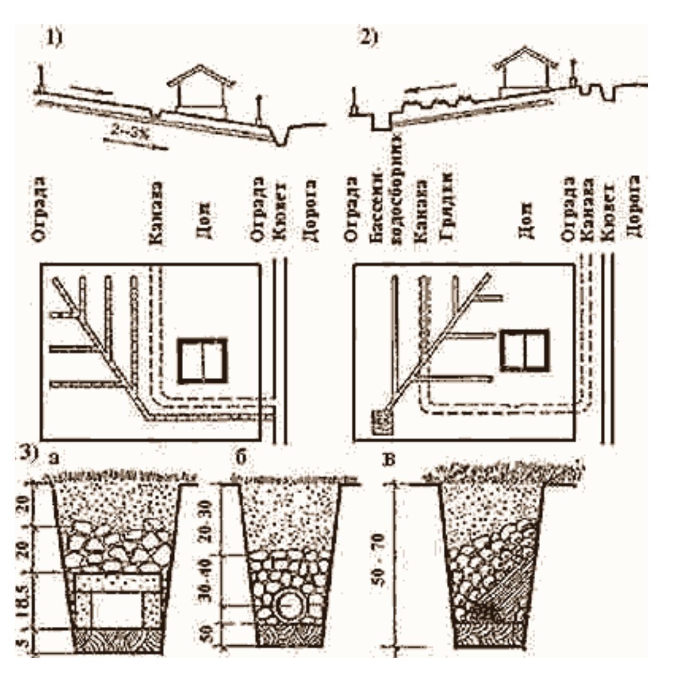Схема отвода дренажных вод